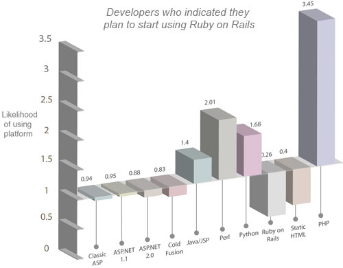 A graph of developers who have indicated they will start using Rails. The graph shows that PHP is by far the platform most used by these developers