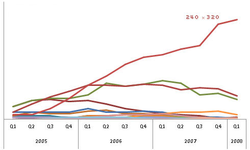 Trends in the Norwegian market of mobile screen sizes