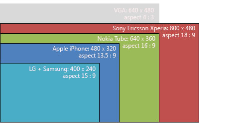 Screen dimensions of future mobile devices