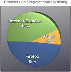 Browsers on sitepoint.com