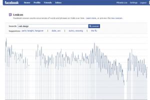 Facebook Lexicon shows popular terms within FB walls.