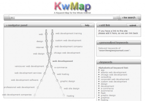Keyword Map