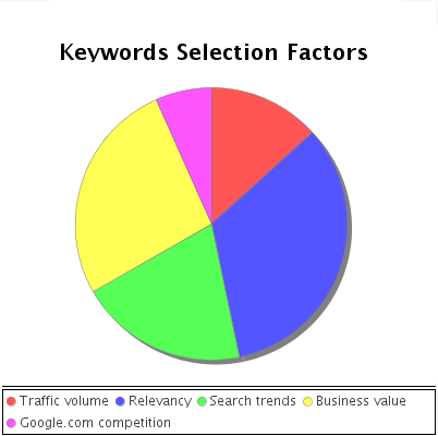 Keywords selection factors chart.