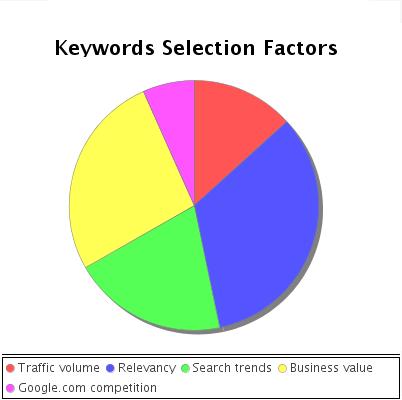 Keywords selection factors chart.