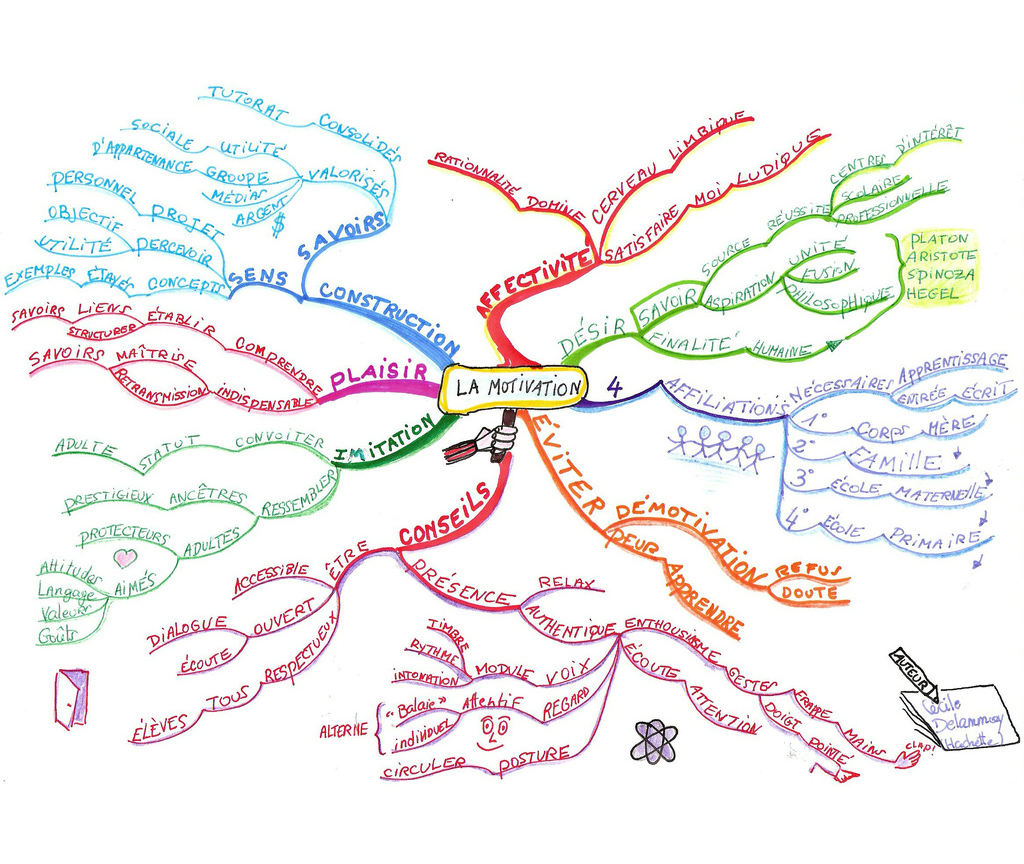 brain ze how to thaw your mind mind maps sitepoint mind map
