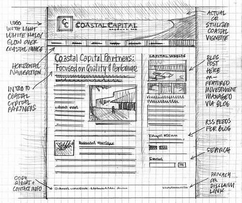 Wireframe by Mike Rohde