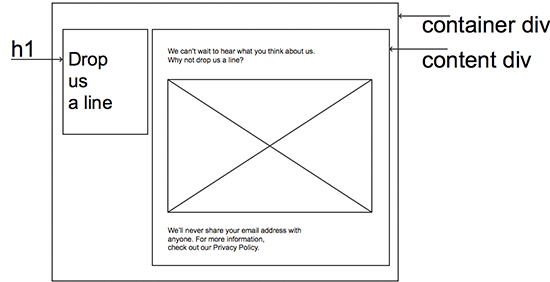 A wireframe view of the structure of this page