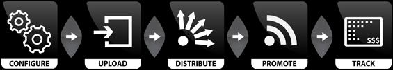 iSyndicatour_workflow