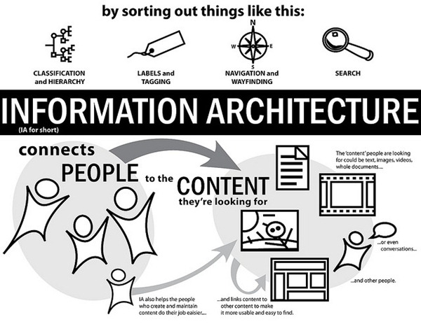 InformationArchitecture