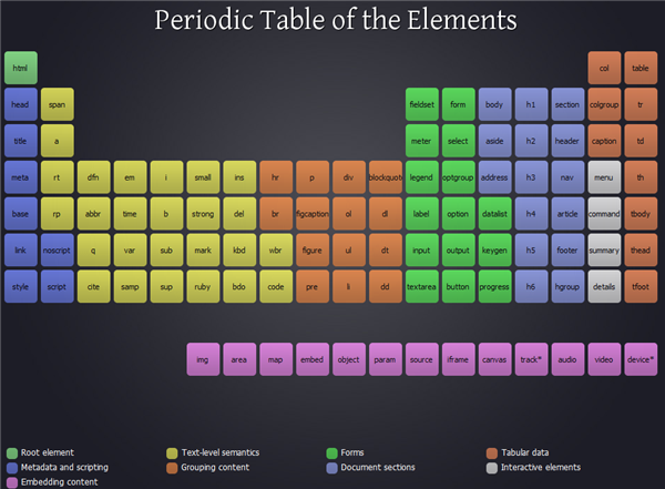 The Periodic Table Of The Html 5 Elements Sitepoint