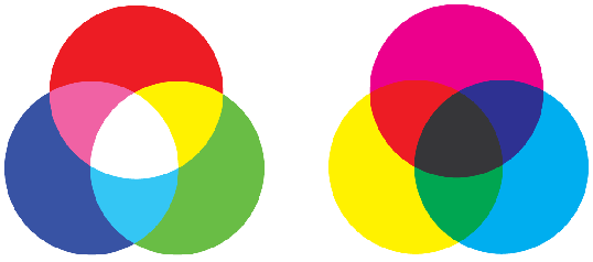 Diagrams of the Additive RGB and Subtractive CMYK color models.
