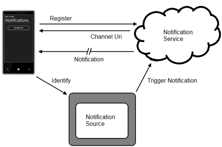 WP7 Push Notifications Figure 4