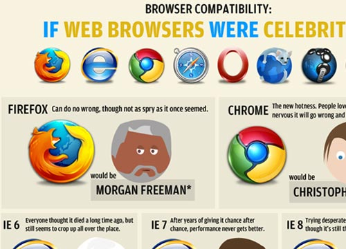 Fixing Alt - If Web Browsers Were Celebrities