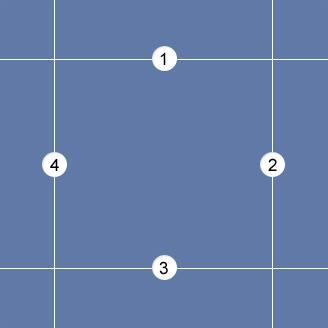 The border-image-slice model