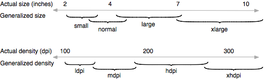Android Layouts Device Independence Figure 3