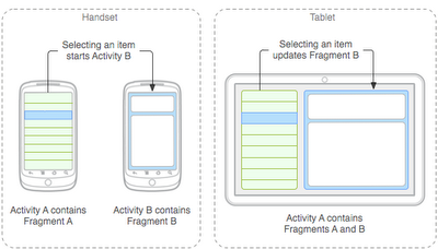 What's Coming for Developers in Ice Cream Sandwich?