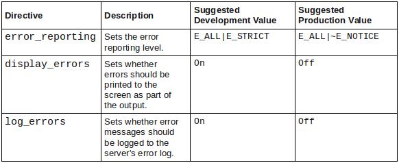 error directives