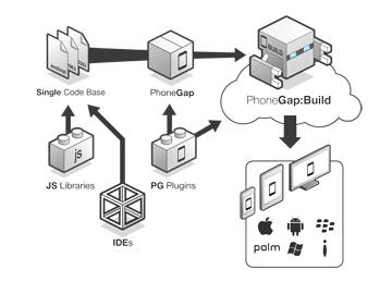 Illustration of how PhoneGap works