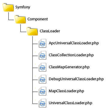 Symfony ClassLoader Component