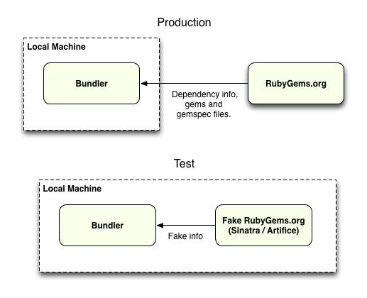 Fake RubyGems.org