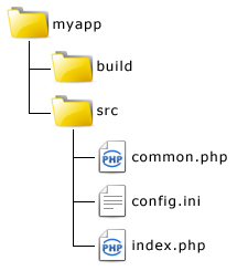 application directory structure