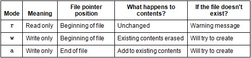 table of basic file modes