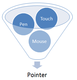Diagram of funnel containing Pen, Touch, and Mouse, leading to Pointer