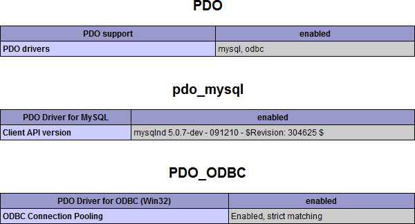 PDO_ODBC in phpinfo() output