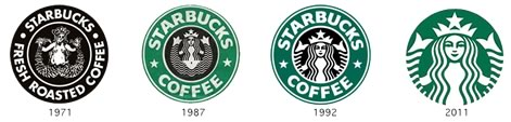 Evolution of the Starbucks logo