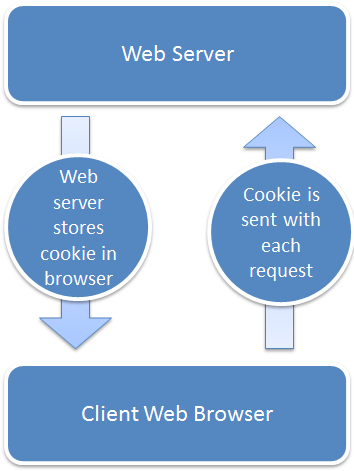 Phpmaster baking cookies with php Browser cookies