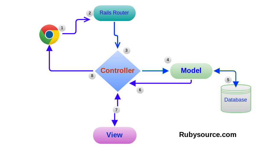 Model-View-Controller Pattern in Rails