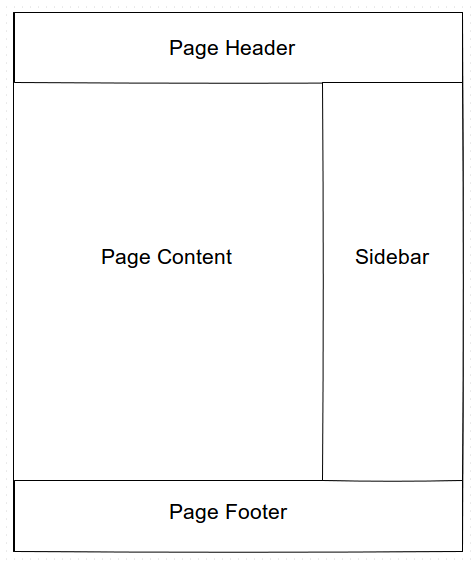 web page structure diagram