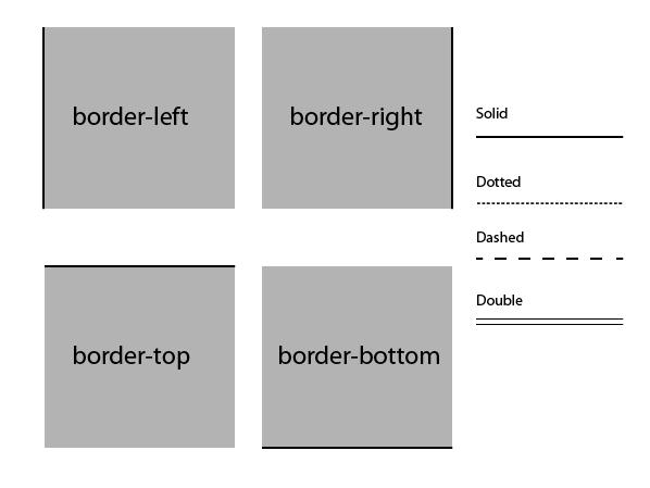css-borders