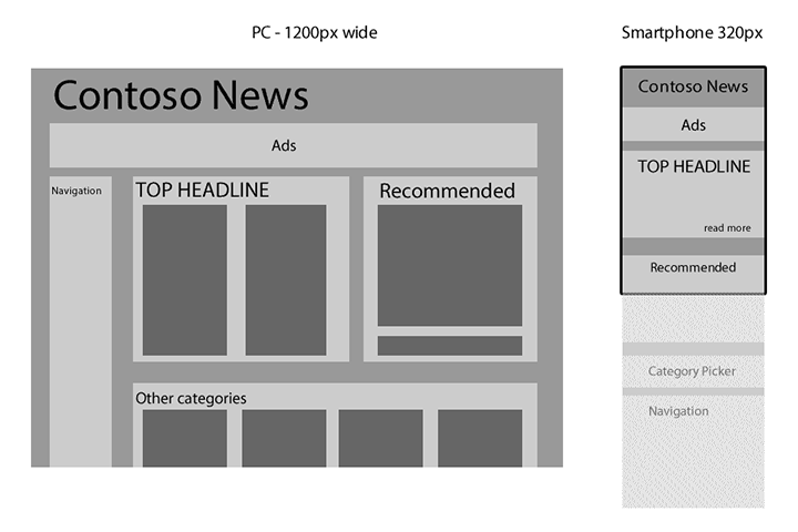 Comparing Layouts for ContosoNews.com