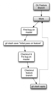 typical-stash-workflow