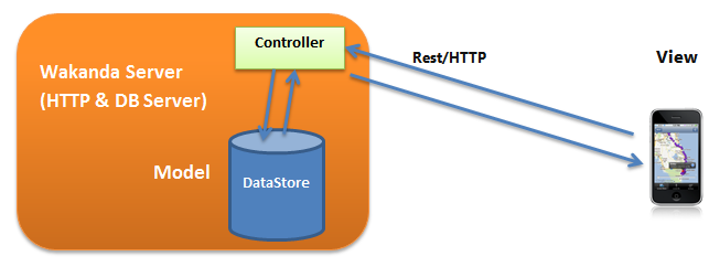 Storing Mobile Positions in a Remote Database, Part 1