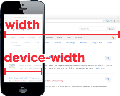 Figure 4.4. Comparison of width and device-width