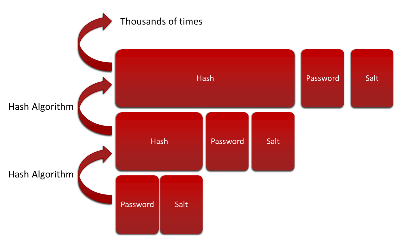 Risks and Challenges of Password Hashing — SitePoint