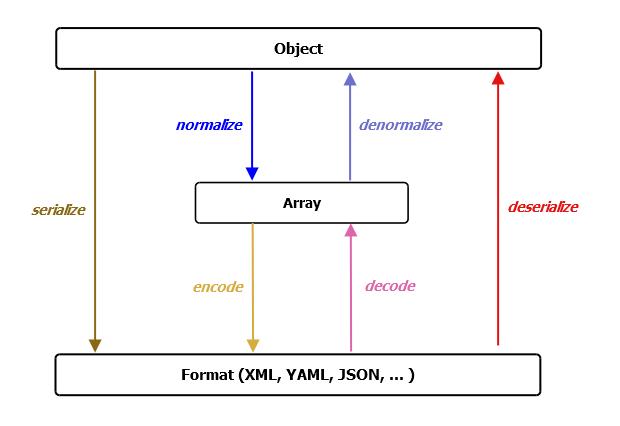 Symfony in Drupal 8 — SitePoint
