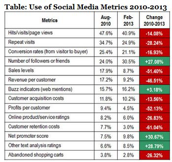 Social Metrics 2010 to 2013