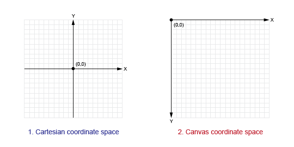 Canvas Coordinate Space
