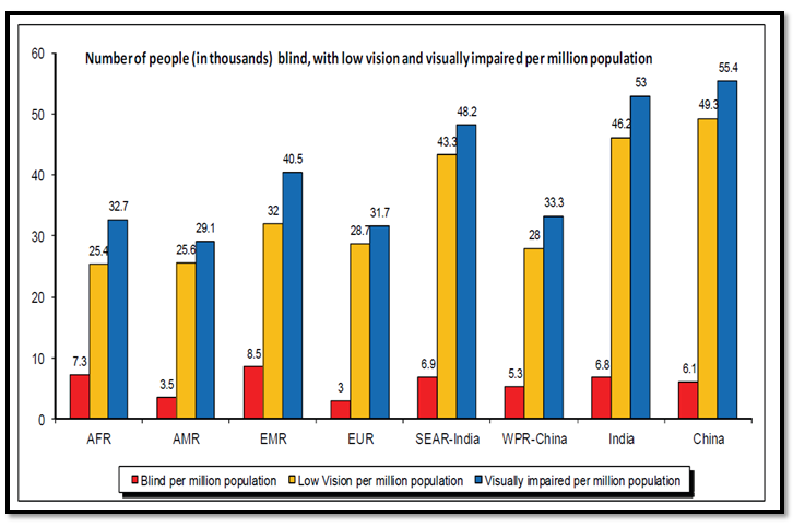 Number of people (in thousands) blind, with low vision and visually impaired per million population