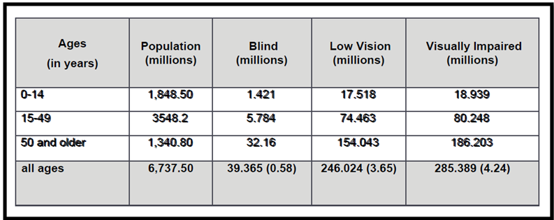 2010 Global estimate of the number of people visually impaired by age, for all ages in parenthesis the corresponding prevalence (%)