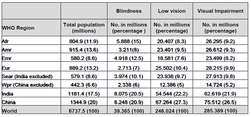 Number of people visually impaired and corresponding percentage of the global impairment by WHO Region and country, 2010