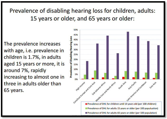 Prevalence of Disabling Hearing Loss (DHL) in some regions