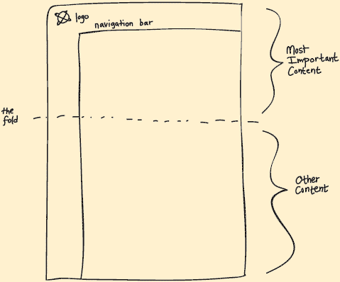 sketch diagram showing the difference between 'above the fold' and 'below the fold'