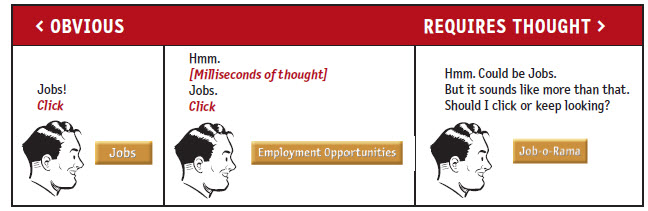 Comparing 3 button labels from obvious to requiring thought: 1: Jobs  2: Employment Opportunities  3: Job-o-Rama
