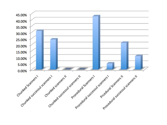 Bar Graph: