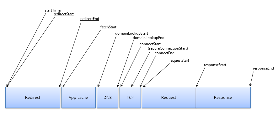 Illustrating the timing attributes defined by the PerformanceResourceTiming interface