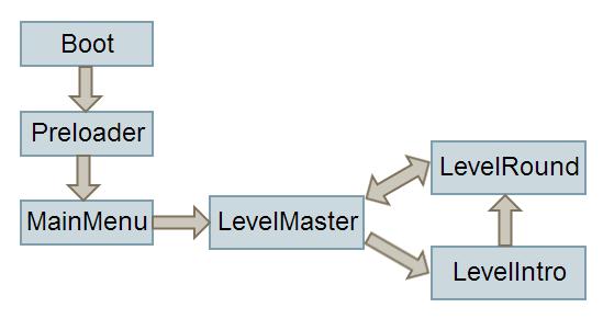 Phaser Game States